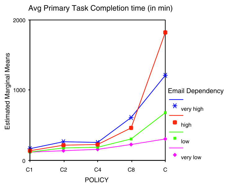 Graph showing the increase in time taken to complete a primary task given the number of times email was checked.